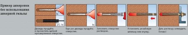 Инструкция по монтажу химических анкеров